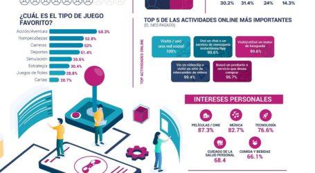 Adsmovil presenta estudio de Mobile gaming 2020: El 69% de los adultos mexicanos juegan en sus dispositivos