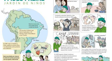 Paulo Freire, Ensayo, Reseña, Resumen & Biografía